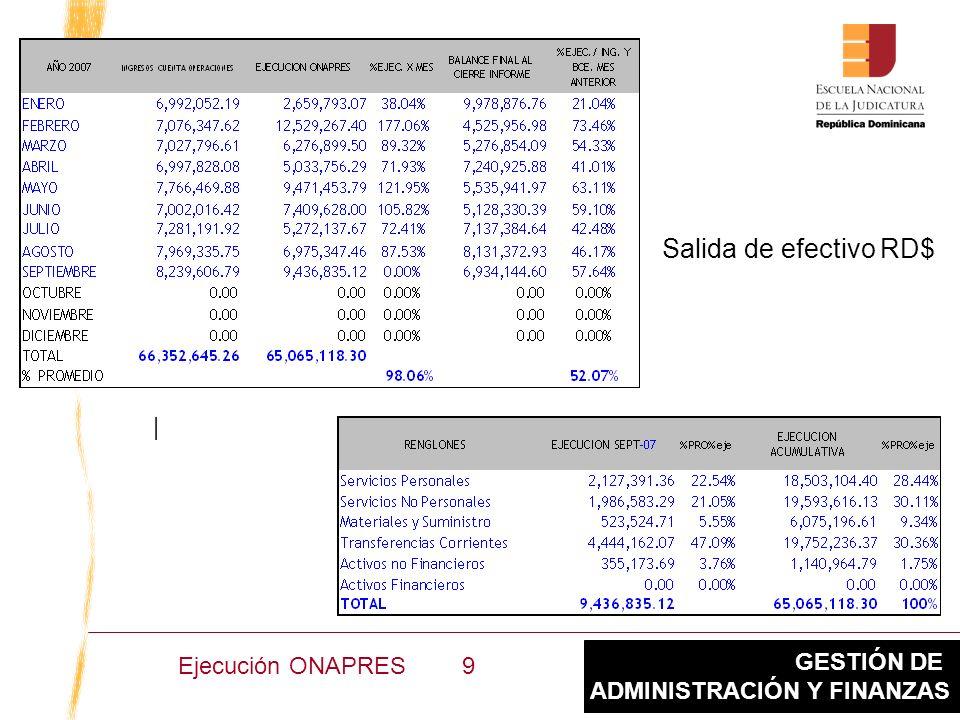 GESTIÓN DE ADMINISTRACIÓN Y FINANZAS Informes Auditados para Descargos Ejecución ONAPRES 2007 Junio y Julio 10