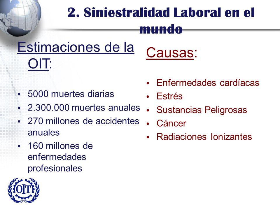 2. Siniestralidad Laboral en el mundo Estimaciones de la OIT: 5000 muertes diarias 2.300.000 muertes anuales 270 millones de accidentes anuales 160 mi