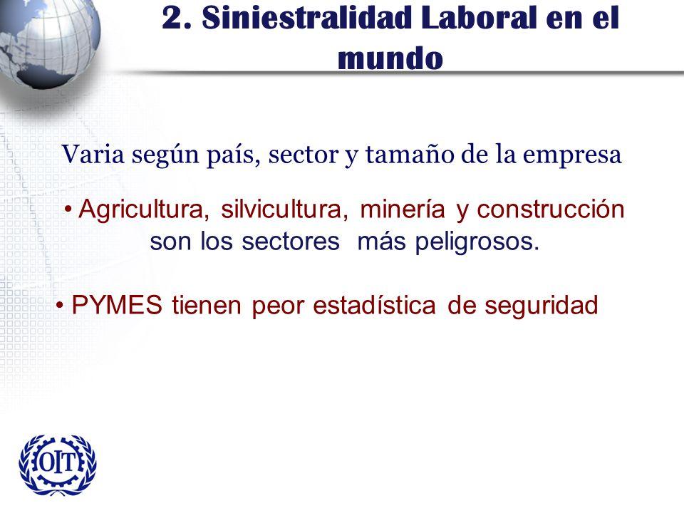 2. Siniestralidad Laboral en el mundo Varia según país, sector y tamaño de la empresa Agricultura, silvicultura, minería y construcción son los sector