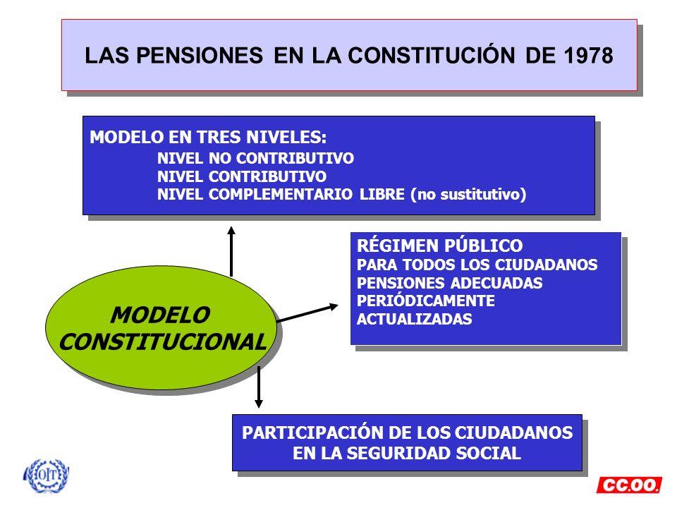 LAS PENSIONES EN LA CONSTITUCIÓN DE 1978 MODELO EN TRES NIVELES: NIVEL NO CONTRIBUTIVO NIVEL CONTRIBUTIVO NIVEL COMPLEMENTARIO LIBRE (no sustitutivo)
