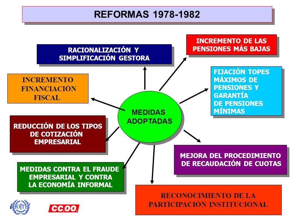 REFORMAS 1978-1982 RACIONALIZACIÓN Y SIMPLIFICACIÓN GESTORA RACIONALIZACIÓN Y SIMPLIFICACIÓN GESTORA FIJACIÓN TOPES MÁXIMOS DE PENSIONES Y GARANTÍA DE
