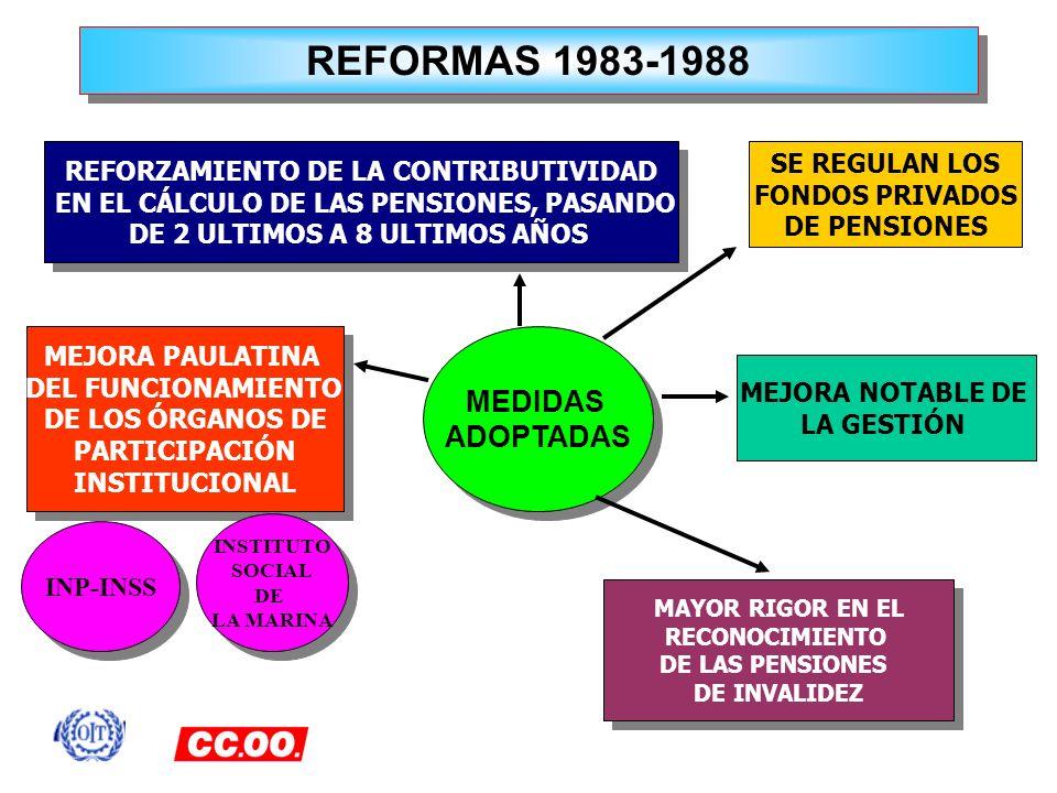REFORMAS 1983-1988 REFORZAMIENTO DE LA CONTRIBUTIVIDAD EN EL CÁLCULO DE LAS PENSIONES, PASANDO DE 2 ULTIMOS A 8 ULTIMOS AÑOS REFORZAMIENTO DE LA CONTR