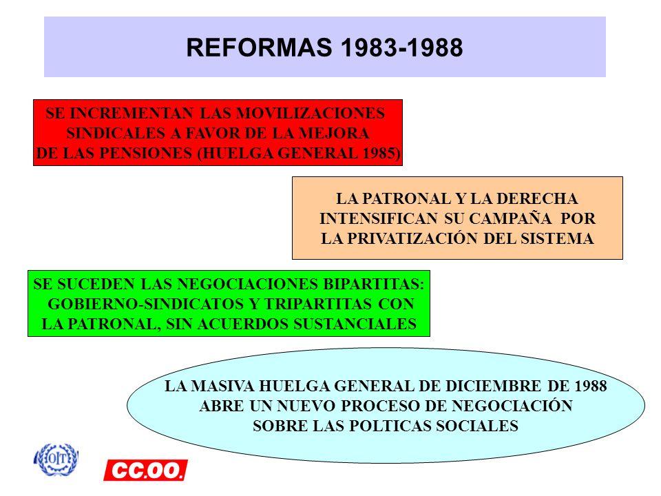REFORMAS 1983-1988 SE INCREMENTAN LAS MOVILIZACIONES SINDICALES A FAVOR DE LA MEJORA DE LAS PENSIONES (HUELGA GENERAL 1985) SE SUCEDEN LAS NEGOCIACION