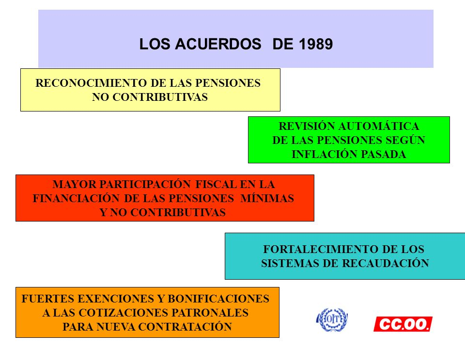 LOS ACUERDOS DE 1989 RECONOCIMIENTO DE LAS PENSIONES NO CONTRIBUTIVAS REVISIÓN AUTOMÁTICA DE LAS PENSIONES SEGÚN INFLACIÓN PASADA MAYOR PARTICIPACIÓN