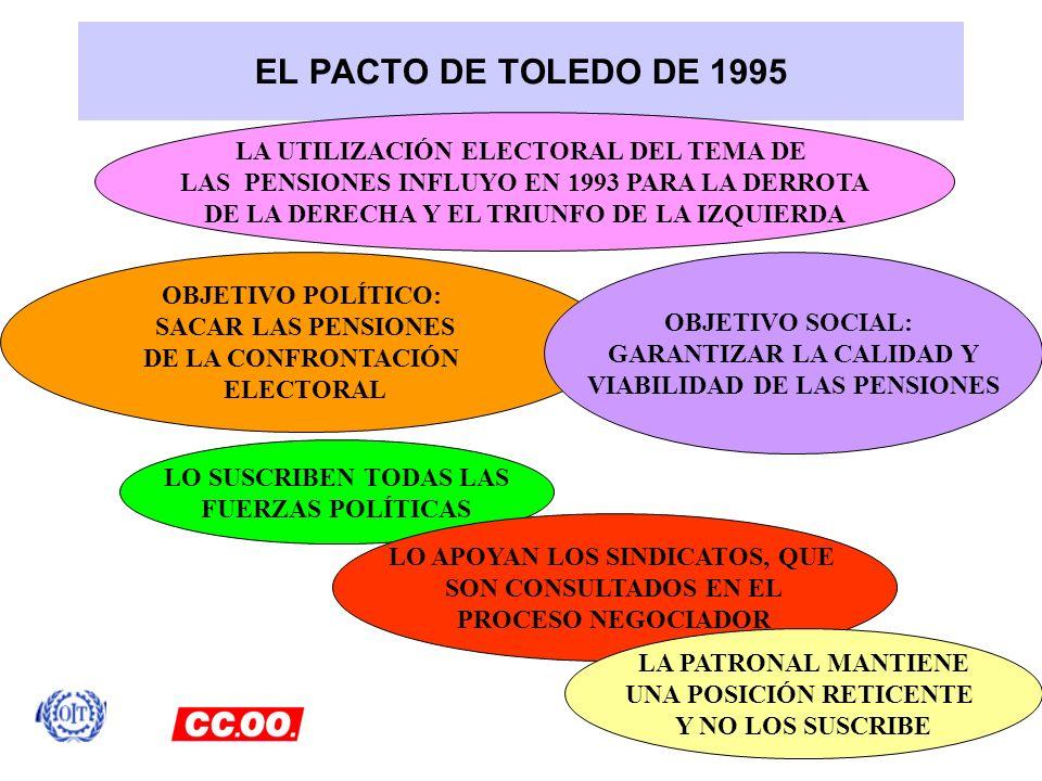 EL PACTO DE TOLEDO DE 1995 LO SUSCRIBEN TODAS LAS FUERZAS POLÍTICAS LO APOYAN LOS SINDICATOS, QUE SON CONSULTADOS EN EL PROCESO NEGOCIADOR LA PATRONAL
