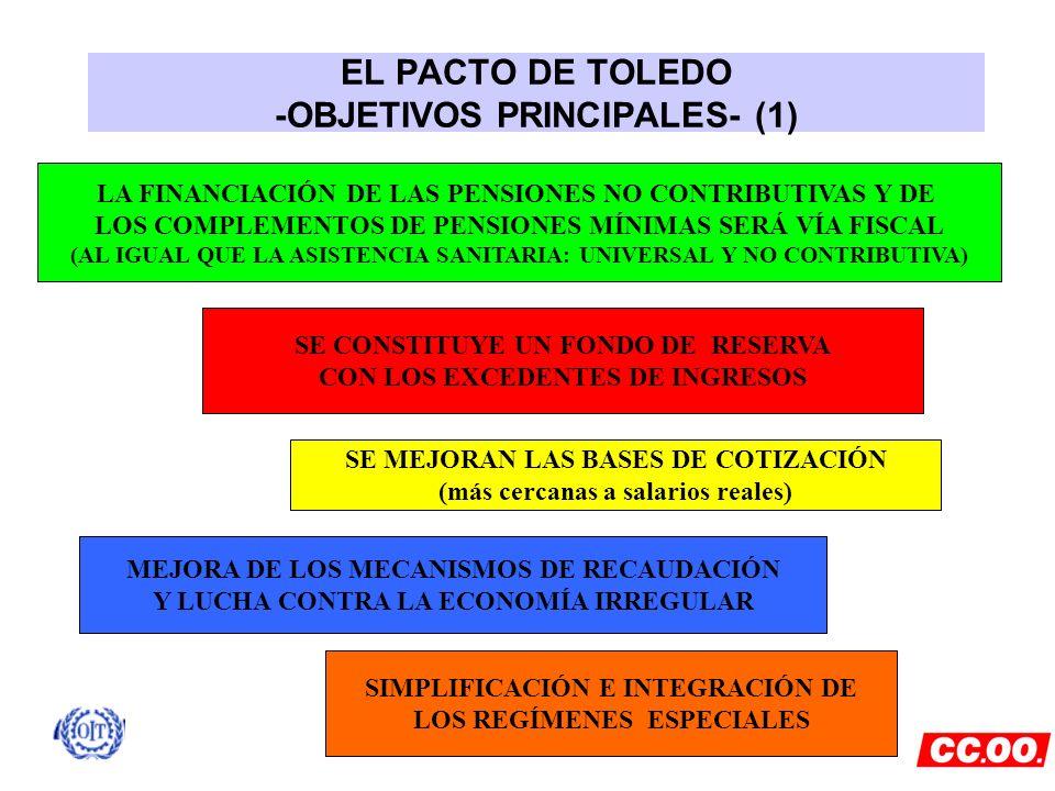 EL PACTO DE TOLEDO -OBJETIVOS PRINCIPALES- (1) LA FINANCIACIÓN DE LAS PENSIONES NO CONTRIBUTIVAS Y DE LOS COMPLEMENTOS DE PENSIONES MÍNIMAS SERÁ VÍA F