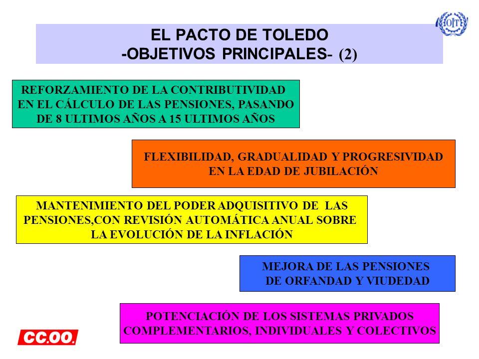 EL PACTO DE TOLEDO -OBJETIVOS PRINCIPALES - (2) REFORZAMIENTO DE LA CONTRIBUTIVIDAD EN EL CÁLCULO DE LAS PENSIONES, PASANDO DE 8 ULTIMOS AÑOS A 15 ULT
