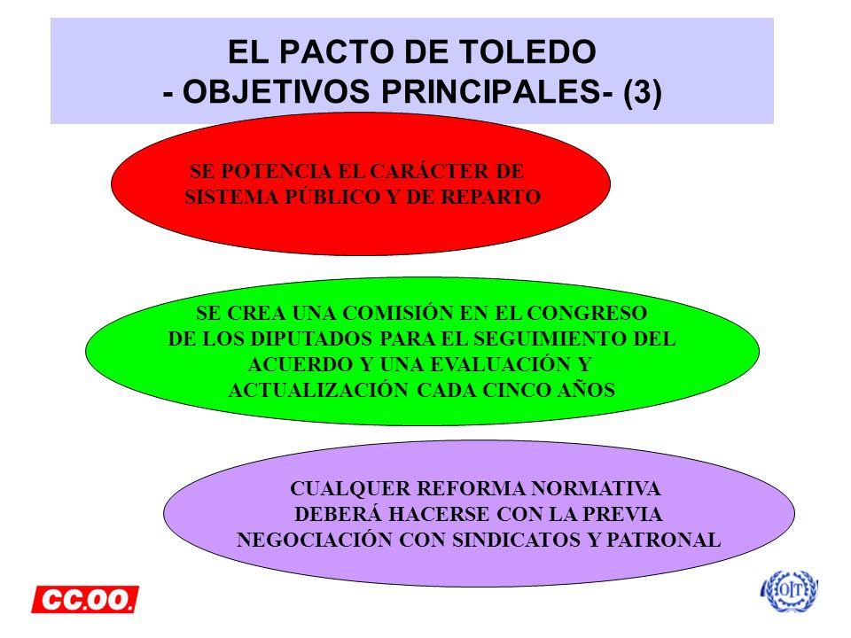 EL PACTO DE TOLEDO - OBJETIVOS PRINCIPALES- (3) SE POTENCIA EL CARÁCTER DE SISTEMA PÚBLICO Y DE REPARTO SE CREA UNA COMISIÓN EN EL CONGRESO DE LOS DIP