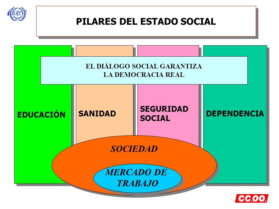 PILARES DEL ESTADO SOCIAL EDUCACIÓN SANIDAD SEGURIDAD SOCIAL SEGURIDAD SOCIAL DEPENDENCIA SOCIEDAD MERCADO DE TRABAJO MERCADO DE TRABAJO EL DIÁLOGO SO