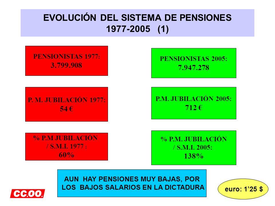 EVOLUCIÓN DEL SISTEMA DE PENSIONES 1977-2005 (1) PENSIONISTAS 1977 : 3.799.908 PENSIONISTAS 2005: 7.947.278 P. M. JUBILACIÓN 1977: 54 P.M. JUBILACIÓN