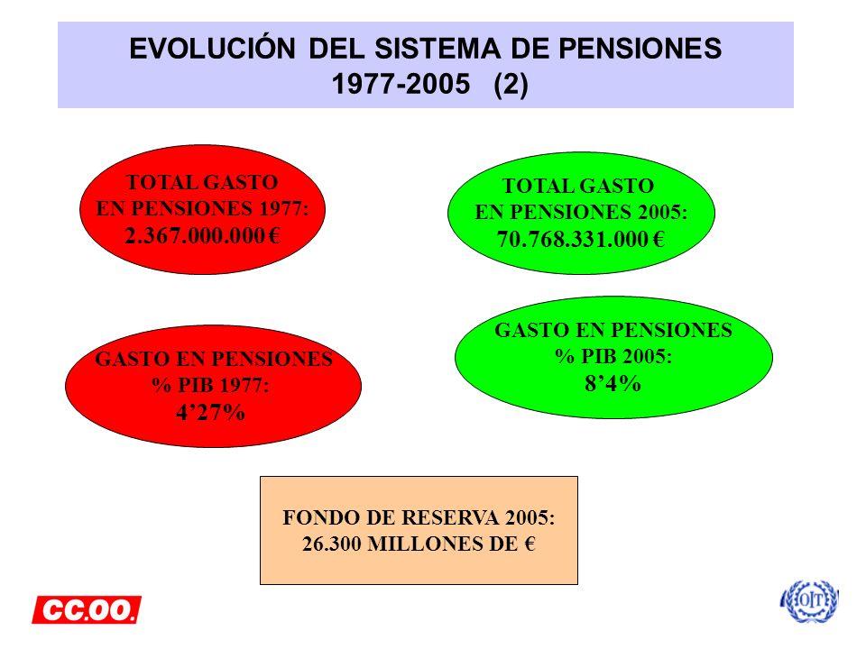 EVOLUCIÓN DEL SISTEMA DE PENSIONES 1977-2005 (2) TOTAL GASTO EN PENSIONES 1977: 2.367.000.000 TOTAL GASTO EN PENSIONES 2005: 70.768.331.000 GASTO EN P