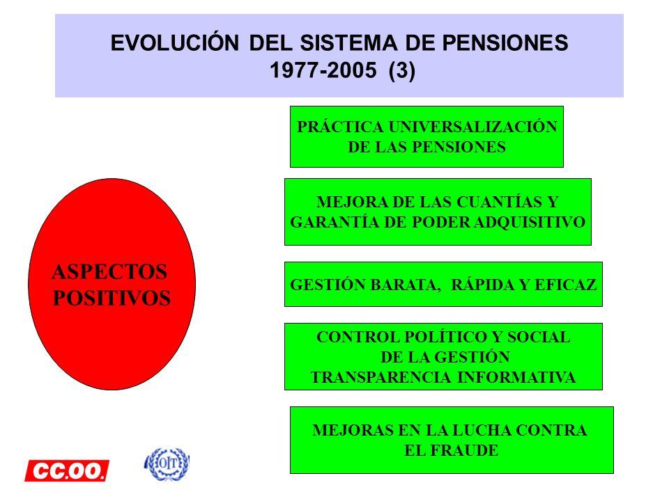 EVOLUCIÓN DEL SISTEMA DE PENSIONES 1977-2005 (3) ASPECTOS POSITIVOS PRÁCTICA UNIVERSALIZACIÓN DE LAS PENSIONES MEJORA DE LAS CUANTÍAS Y GARANTÍA DE PO