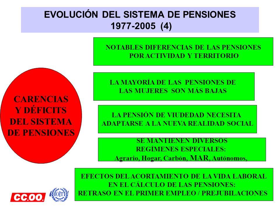 EVOLUCIÓN DEL SISTEMA DE PENSIONES 1977-2005 (4) CARENCIAS Y DÉFICITS DEL SISTEMA DE PENSIONES NOTABLES DIFERENCIAS DE LAS PENSIONES POR ACTIVIDAD Y T