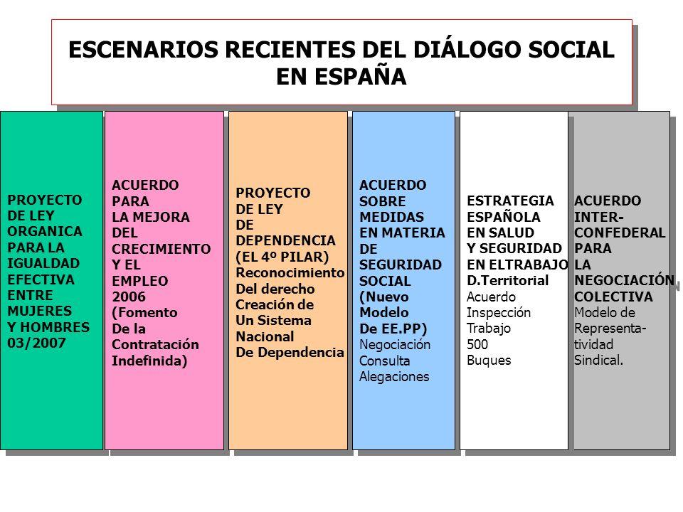 ESCENARIOS RECIENTES DEL DIÁLOGO SOCIAL EN ESPAÑA PROYECTO DE LEY ORGANICA PARA LA IGUALDAD EFECTIVA ENTRE MUJERES Y HOMBRES 03/2007 PROYECTO DE LEY O