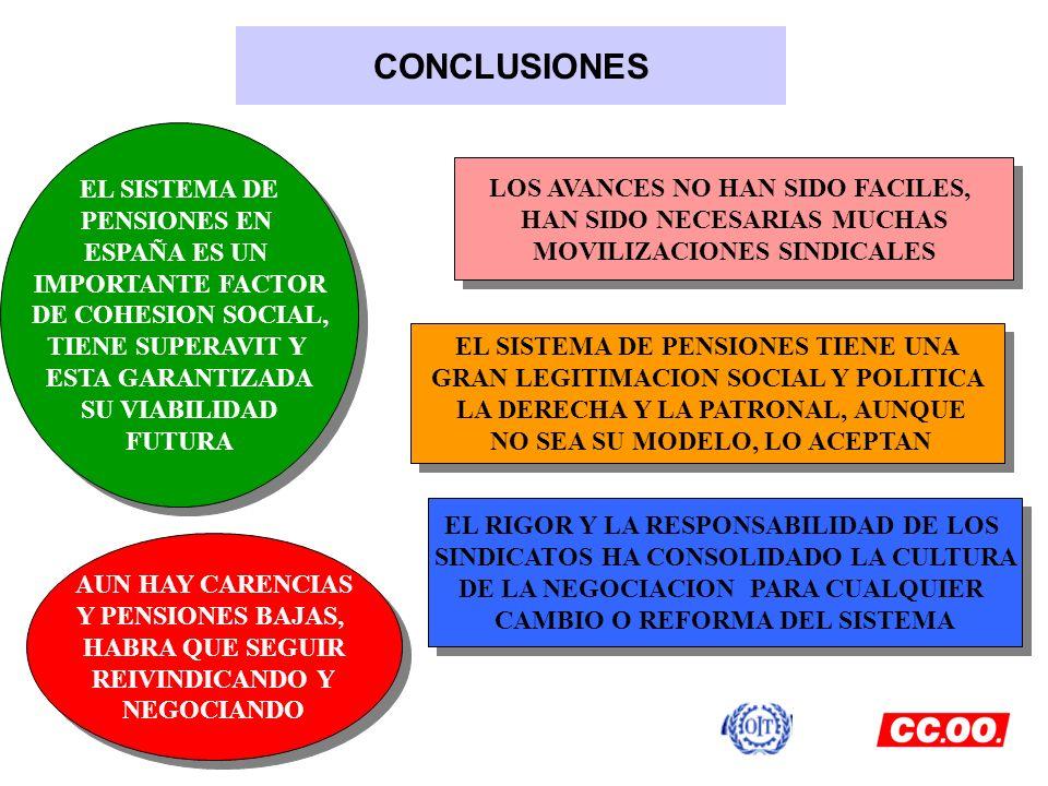 CONCLUSIONES EL SISTEMA DE PENSIONES EN ESPAÑA ES UN IMPORTANTE FACTOR DE COHESION SOCIAL, TIENE SUPERAVIT Y ESTA GARANTIZADA SU VIABILIDAD FUTURA EL