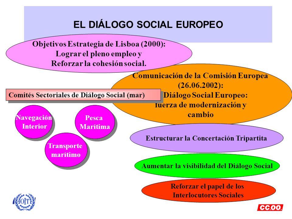 EL DIÁLOGO SOCIAL EUROPEO Aumentar la visibilidad del Diálogo Social Reforzar el papel de los Interlocutores Sociales Comunicación de la Comisión Euro