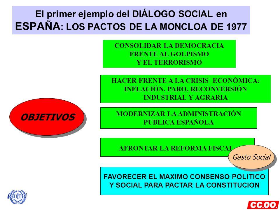 El primer ejemplo del DIÁLOGO SOCIAL en ESPAÑA : LOS PACTOS DE LA MONCLOA DE 1977 OBJETIVOS CONSOLIDAR LA DEMOCRACIA FRENTE AL GOLPISMO Y EL TERRORISM