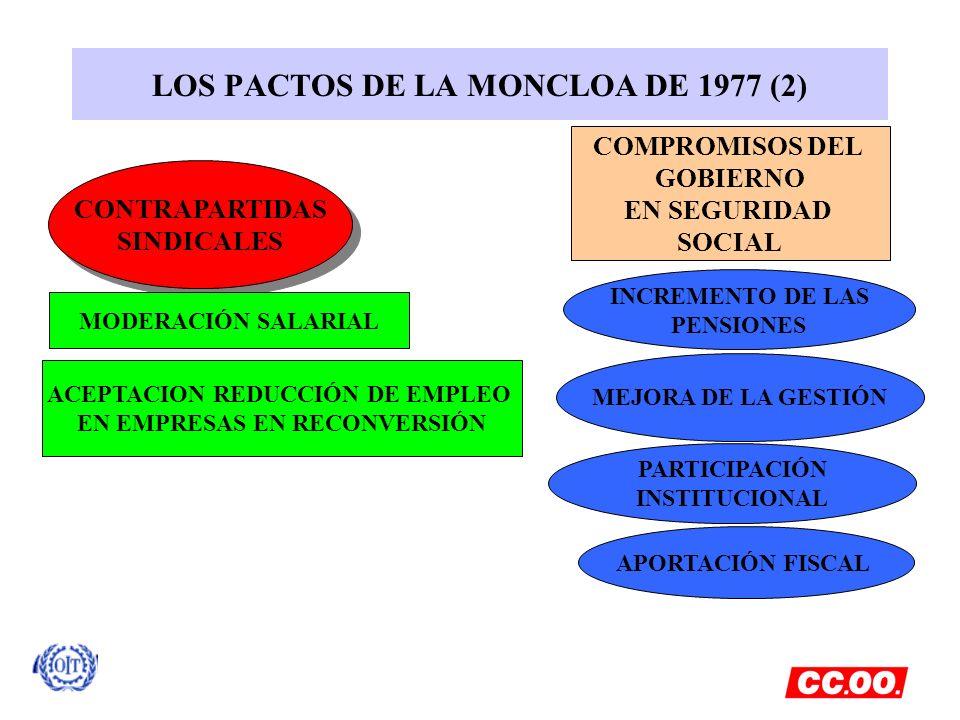 CONTRAPARTIDAS SINDICALES CONTRAPARTIDAS SINDICALES LOS PACTOS DE LA MONCLOA DE 1977 (2) MODERACIÓN SALARIAL ACEPTACION REDUCCIÓN DE EMPLEO EN EMPRESA
