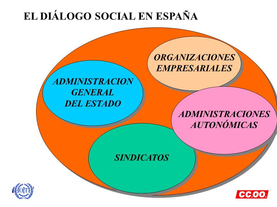 SINDICATOS EL DIÁLOGO SOCIAL EN ESPAÑA ORGANIZACIONES EMPRESARIALES ORGANIZACIONES EMPRESARIALES ADMINISTRACIONES AUTONÓMICAS ADMINISTRACIONES AUTONÓM
