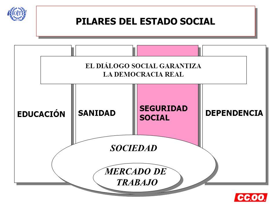 EL PACTO DE TOLEDO - OBJETIVOS PRINCIPALES- (3) SE POTENCIA EL CARÁCTER DE SISTEMA PÚBLICO Y DE REPARTO SE CREA UNA COMISIÓN EN EL CONGRESO DE LOS DIPUTADOS PARA EL SEGUIMIENTO DEL ACUERDO Y UNA EVALUACIÓN Y ACTUALIZACIÓN CADA CINCO AÑOS CUALQUER REFORMA NORMATIVA DEBERÁ HACERSE CON LA PREVIA NEGOCIACIÓN CON SINDICATOS Y PATRONAL
