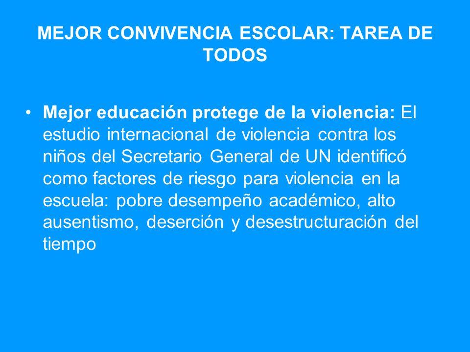 Mejor educación protege de la violencia: El estudio internacional de violencia contra los niños del Secretario General de UN identificó como factores