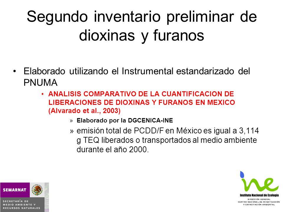 Tercer inventario preliminar de dioxinas y furanos Elaborado dentro del marco de la integración del Programa Nacional de Implementación del Convenio de Estocolmo en 2007 Instrumental estandarizado del PNUMA Siguiente presentación
