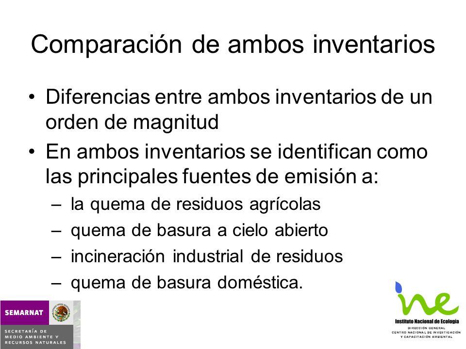 Primer inventarioSegundo inventario o Incineradores registrados al 2000 en el INE o No existen diferencias entre la composición de los residuos de los EUA y México o Los factores de emisión que se utilizaron corresponden a incineradores sin equipamiento de SCCA, y se seleccionaron los brindados por la AHA 550 ng EQT/kg de residuos (más de 90 kg) 1,540 ng EQT/kg de residuos (menos de 90 kg) o Se calculó un promedio de horas de operación por año (a partir de datos reales para 6 de los incineradores) o Se estimó un factor de operación del 70% (horas efectivas), capacidad instalada mayor a la demanda o Se clasificaron las instalaciones de acuerdo al conocimiento que se tiene de su SCCA o La información del tipo de alimentación no se consideró o Del total de los incineradores, uno se clasificó sin SCCA, cuatro con buen SCCA y el resto con SCCA mínimo o Mismos criterios de eficiencia y capacidad que primer inventario Comparación de consideraciones para cuantificación de emisiones por Incineración de RBI y medicamentos caducos (1) 1.