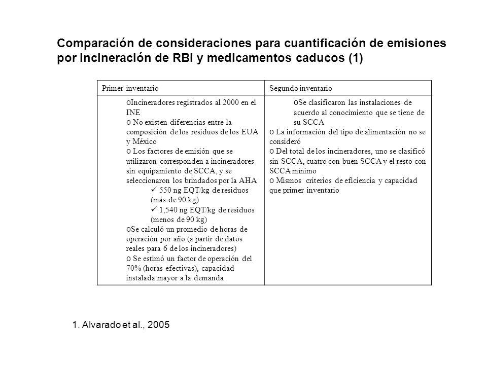 Comparación de emisiones de PCDD/PCDF en Mexico en el año 2000 a partir de los dos primeros inventarios preliminares (1) ACTIVITY emisión (g TEQ) Contribución (porcentaje) contribución Primer inventario Segundo inventario Primer inventario Segundo inventario Primer inventario Segundo inventario Incendios forestales1.8549.20.401.3576 Quema de residuos agrícolas222116348.131.811 Incineración de residuos hospitalarios5.2733.61.140.9257 Incineración de residuos peligrosos0.847250.1819.583 Quema de basura doméstica10466722.518.334 Quema de tiraderos a cielo abierto11582525.122.622 Quema de biogas0.1540.0050.030.001213 Quema incontrolada de llantas0.0600.2560.01 1312 Hornos ladrilleros0.4600.8870.100.0211 Producción de cemento7.714.181.670.1148 Producción metalúrgica0.811810.174.9595 Producción de papel y pulpa0.741.340.160.0410 Producción de PVC/VCM2.402.660.520.0769 Emisiones totales4613,653100 * Waste open landfill 1.