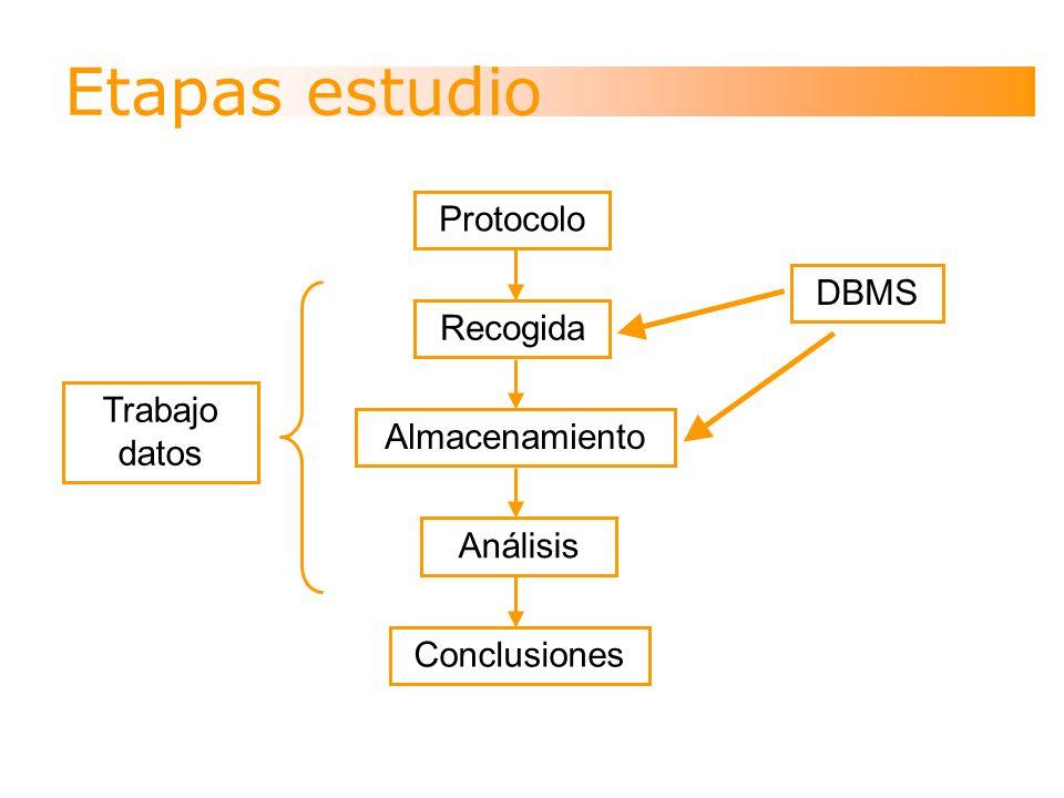 Etapas estudio Protocolo Recogida Almacenamiento Análisis Conclusiones Trabajo datos DBMS