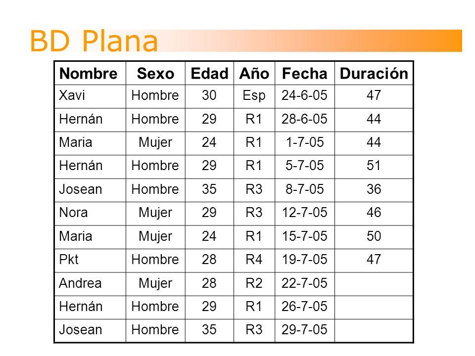 BD Plana NombreSexoEdadAñoFechaDuración XaviHombre30Esp24-6-0547 HernánHombre29R128-6-0544 MariaMujer24R11-7-0544 HernánHombre29R15-7-0551 JoseanHombre35R38-7-0536 NoraMujer29R312-7-0546 MariaMujer24R115-7-0550 PktHombre28R419-7-0547 AndreaMujer28R222-7-05 HernánHombre29R126-7-05 JoseanHombre35R329-7-05