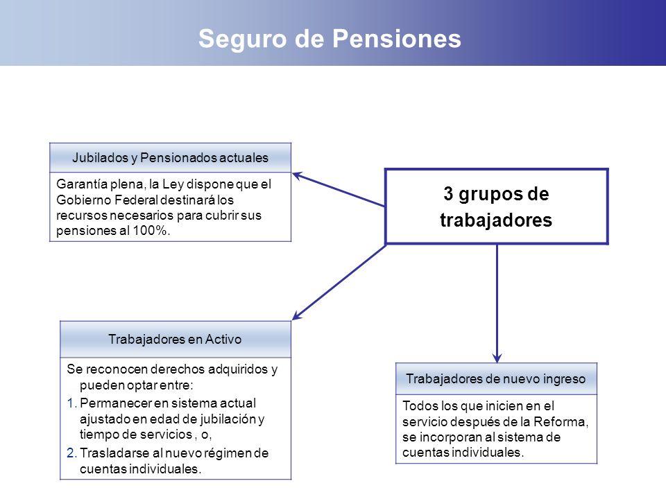 Seguro de Pensiones Jubilados y Pensionados actuales Garantía plena, la Ley dispone que el Gobierno Federal destinará los recursos necesarios para cub