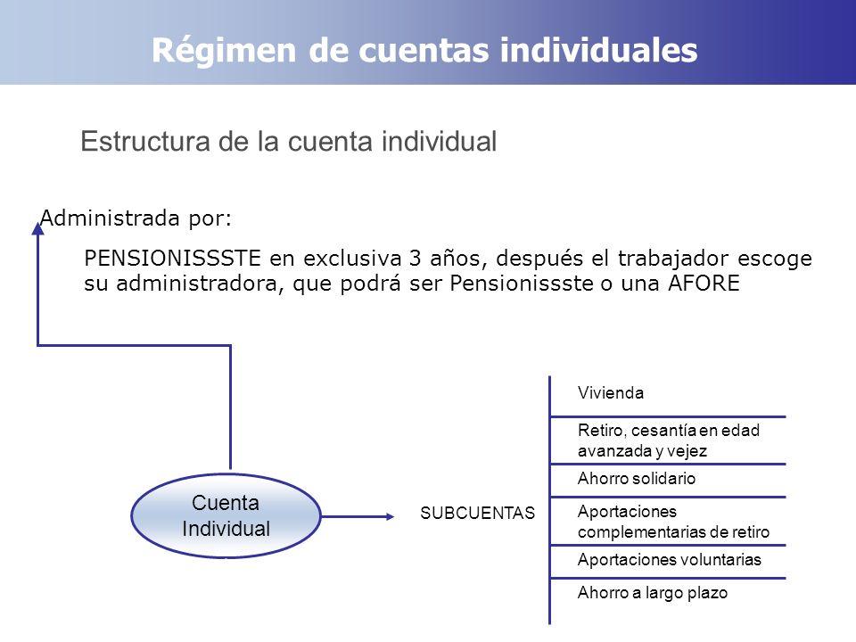 Régimen de cuentas individuales Estructura de la cuenta individual Administrada por: PENSIONISSSTE en exclusiva 3 años, después el trabajador escoge s