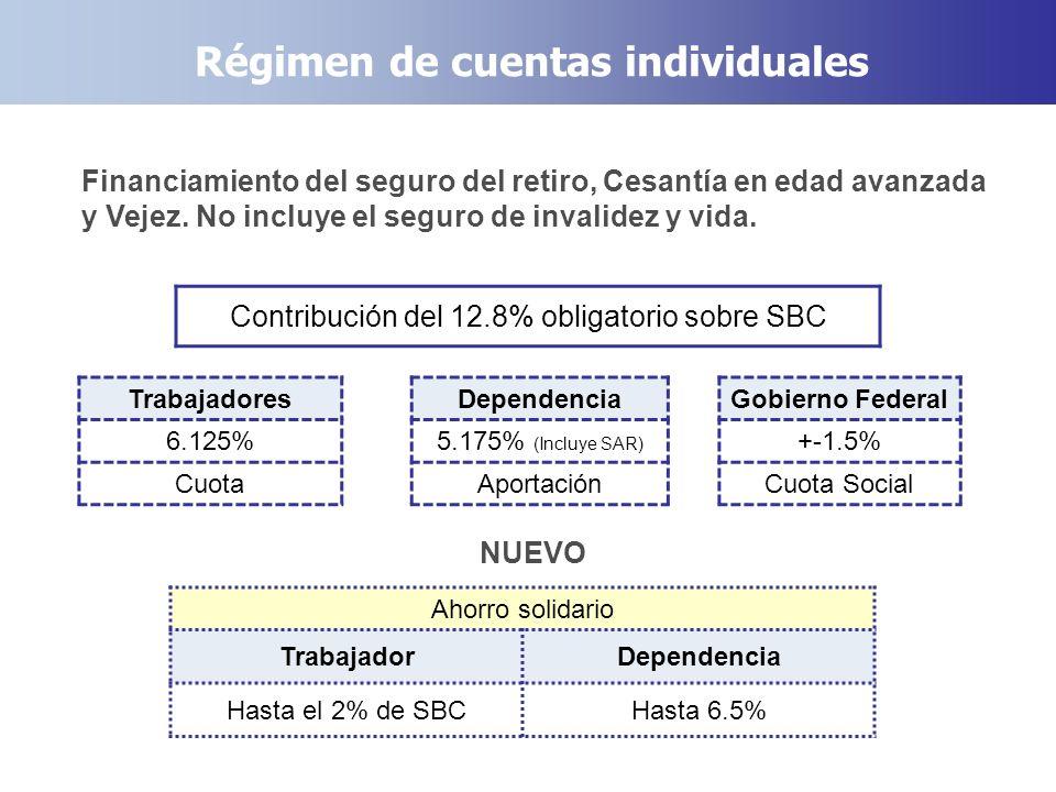 Régimen de cuentas individuales Financiamiento del seguro del retiro, Cesantía en edad avanzada y Vejez. No incluye el seguro de invalidez y vida. Con