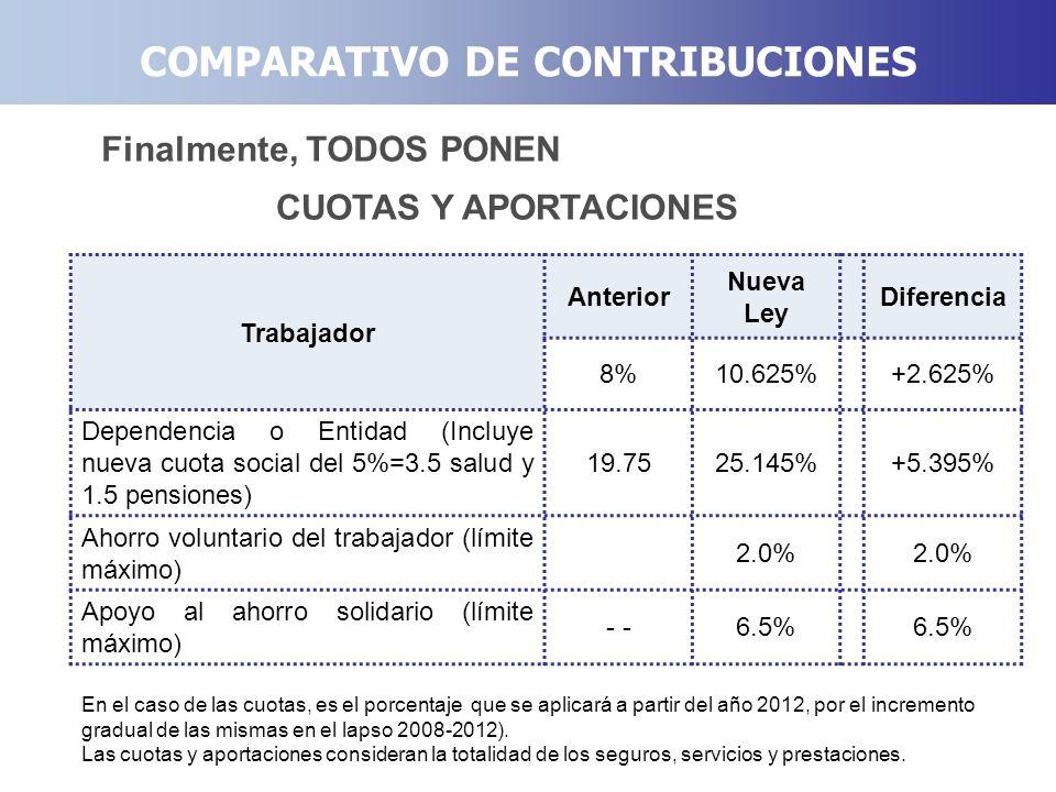 COMPARATIVO DE CONTRIBUCIONES Finalmente, TODOS PONEN Trabajador Anterior Nueva Ley Diferencia 8%10.625%+2.625% Dependencia o Entidad (Incluye nueva c