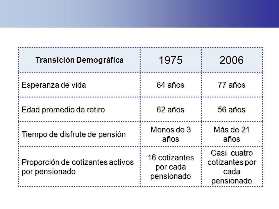 Transición Demográfica 19752006 Esperanza de vida 64 años 77 años Edad promedio de retiro 62 años 56 años Tiempo de disfrute de pensión Menos de 3 año