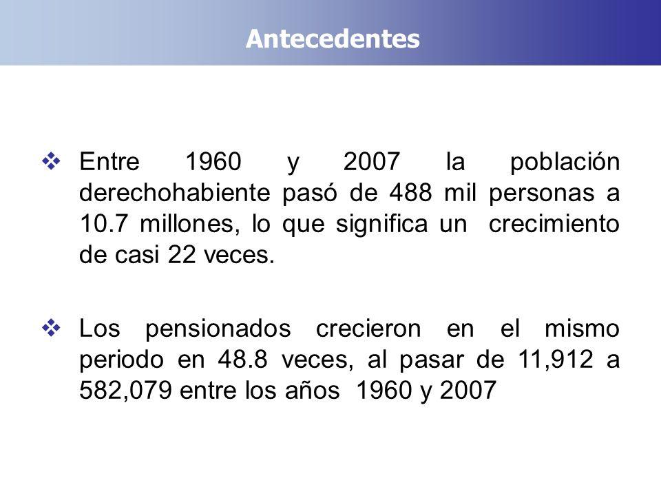 Entre 1960 y 2007 la población derechohabiente pasó de 488 mil personas a 10.7 millones, lo que significa un crecimiento de casi 22 veces. Los pension