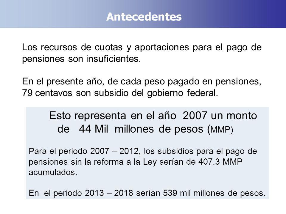 Antecedentes Los recursos de cuotas y aportaciones para el pago de pensiones son insuficientes. En el presente año, de cada peso pagado en pensiones,