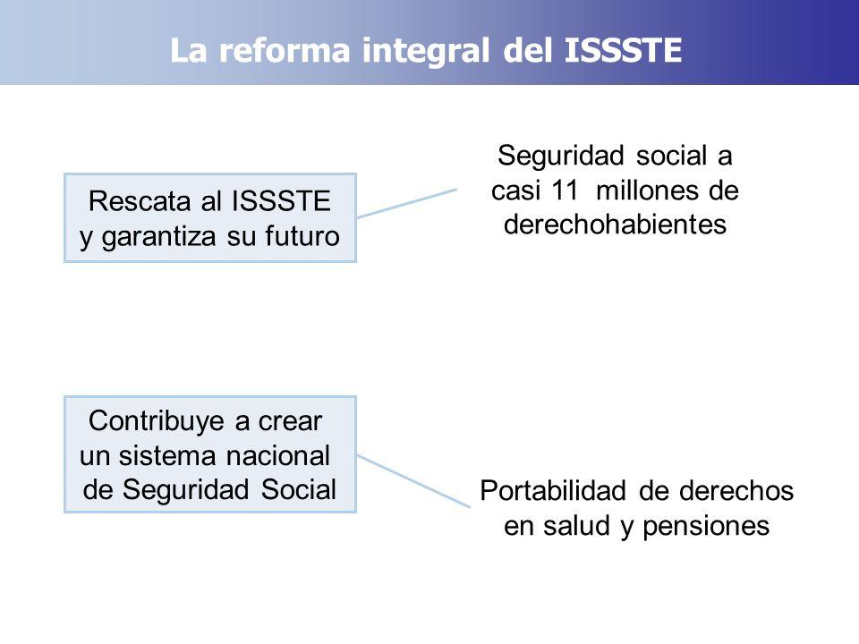 La reforma integral del ISSSTE Rescata al ISSSTE y garantiza su futuro Seguridad social a casi 11 millones de derechohabientes Contribuye a crear un s
