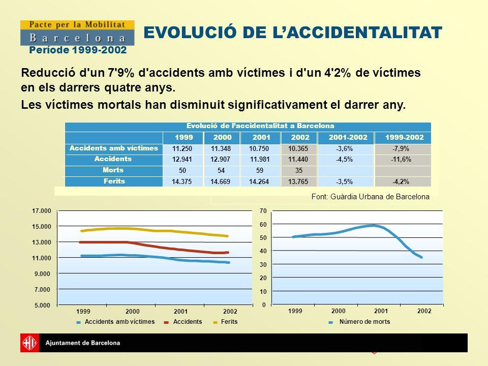 Ajuntamentde Barcelona Període 1999-2002 Reducció d'un 7'9% d'accidents amb víctimes i d'un 4'2% de víctimes en els darrers quatre anys. Les víctimes