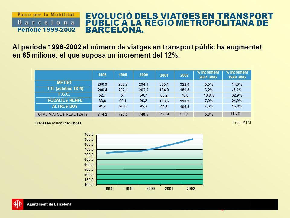 Ajuntamentde Barcelona Període 1999-2002 Al període 1998-2002 el número de viatges en transport públic ha augmentat en 85 milions, el que suposa un in