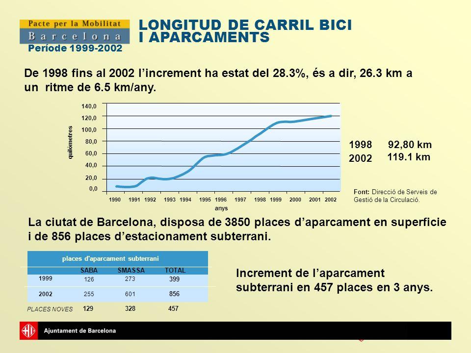 Ajuntamentde Barcelona Període 1999-2002 LONGITUD DE CARRIL BICI I APARCAMENTS 0,0 20,0 40,0 60,0 80,0 100,0 120,0 140,0 19901991199219931994199519961