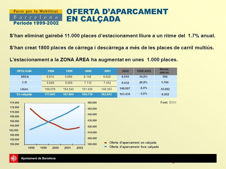 Ajuntamentde Barcelona Període 1999-2002 OFERTA DAPARCAMENT EN CALÇADA TIPOLOGIA199819992000200120021998-2002 AREA5.9145.6696.1486.6286.91016,8%996 C/