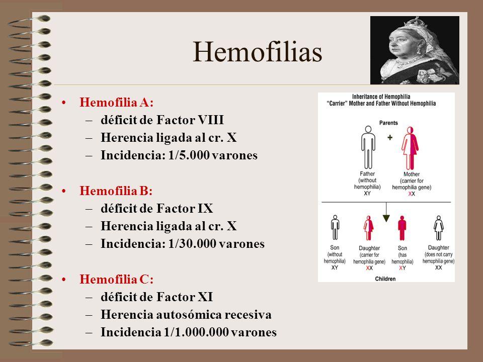 Hemofilias Hemofilia A: –déficit de Factor VIII –Herencia ligada al cr. X –Incidencia: 1/5.000 varones Hemofilia B: –déficit de Factor IX –Herencia li