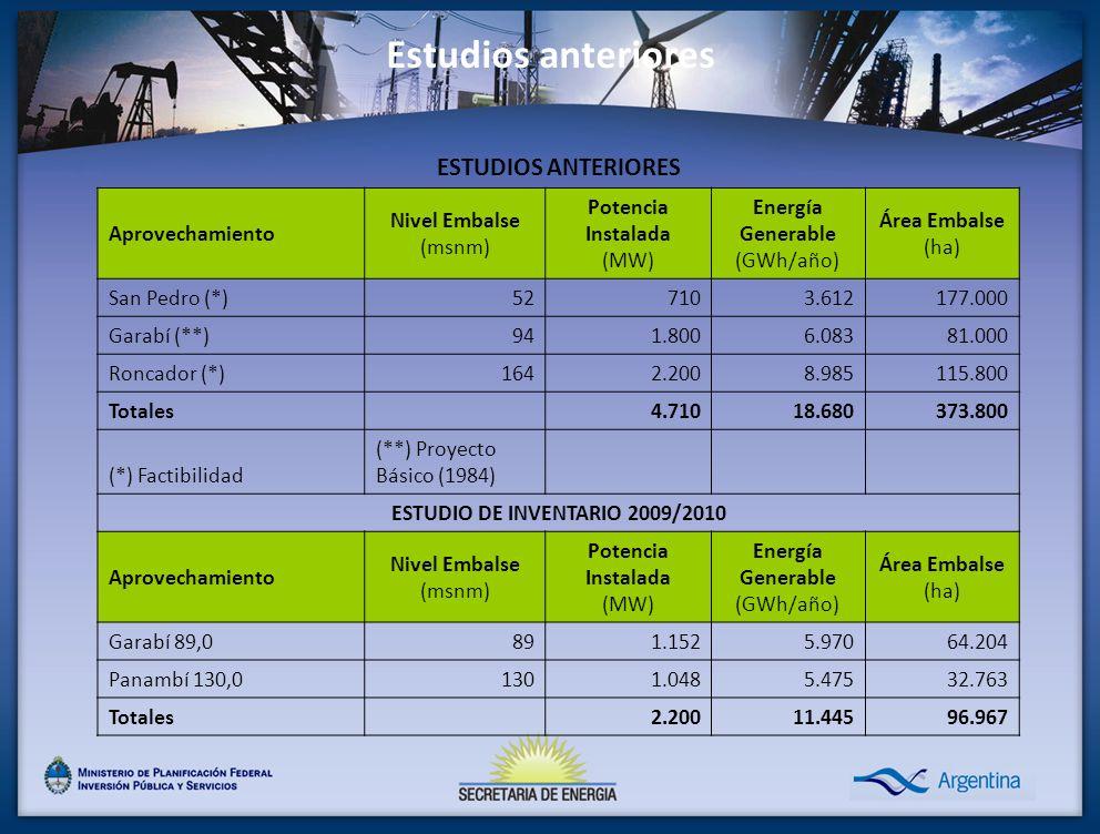 Estudios anteriores ESTUDIOS ANTERIORES Aprovechamiento Nivel Embalse (msnm) Potencia Instalada (MW) Energía Generable (GWh/año) Área Embalse (ha) San Pedro (*)527103.612177.000 Garabí (**)941.8006.08381.000 Roncador (*)1642.2008.985115.800 Totales 4.71018.680373.800 (*) Factibilidad (**) Proyecto Básico (1984) ESTUDIO DE INVENTARIO 2009/2010 Aprovechamiento Nivel Embalse (msnm) Potencia Instalada (MW) Energía Generable (GWh/año) Área Embalse (ha) Garabí 89,0891.1525.97064.204 Panambí 130,01301.0485.47532.763 Totales 2.20011.44596.967
