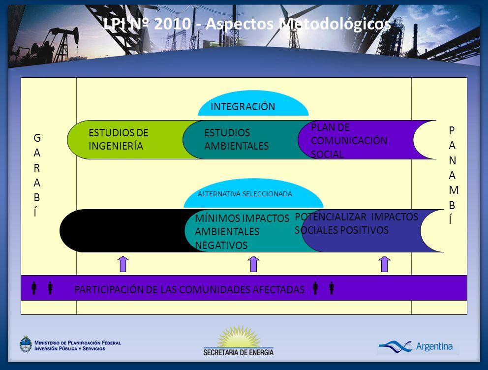INTEGRACIÓN LPI Nº 2010 - Aspectos Metodológicos ESTUDIOS DE INGENIERÍA ESTUDIOS AMBIENTALES PLAN DE COMUNICACIÓN SOCIAL GARABÍGARABÍ PANAMBÍPANAMBÍ PARTICIPACIÓN DE LAS COMUNIDADES AFECTADAS ALTERNATIVA SELECCIONADA POTENCIALIZAR IMPACTOS SOCIALES POSITIVOS MEJOR SOLUCIÓN TÉCNICA MÍNIMOS IMPACTOS AMBIENTALES NEGATIVOS