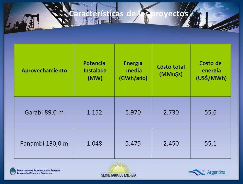 Características de los proyectos Aprovechamiento Potencia Instalada (MW) Energía media (GWh/año) Costo total (MMu$s) Costo de energía (US$/MWh) Garabí 89,0 m1.1525.9702.73055,6 Panambí 130,0 m1.0485.4752.45055,1