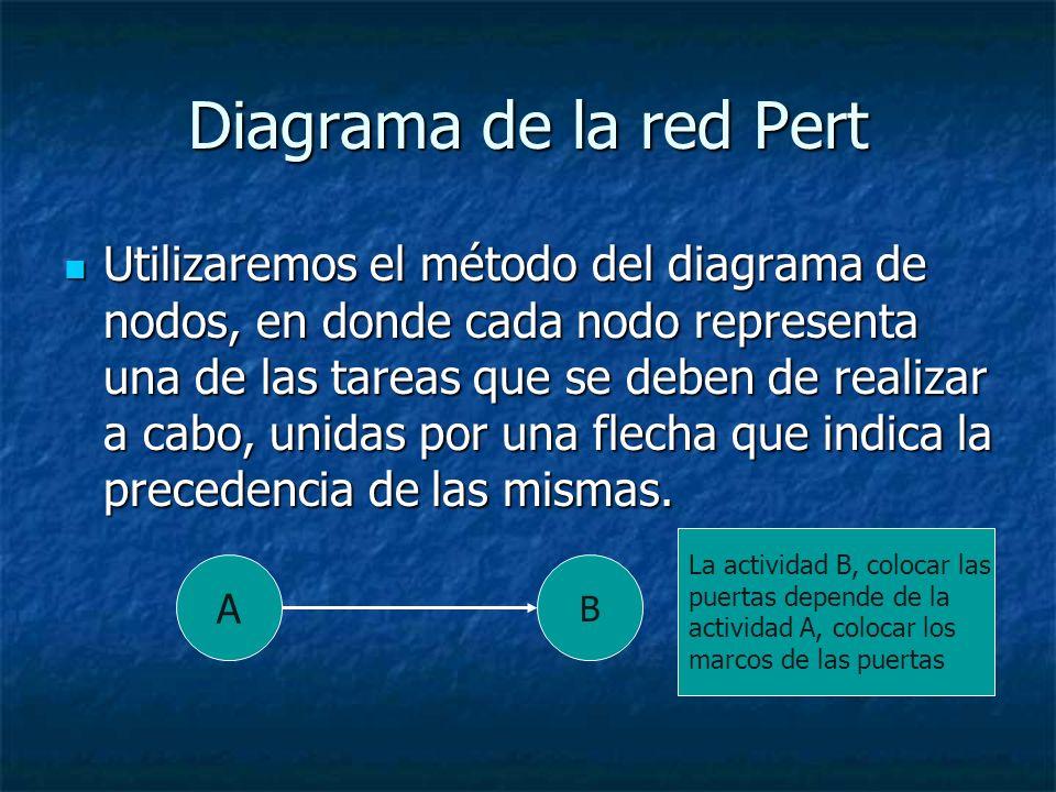 Diagrama de la red Pert Utilizaremos el método del diagrama de nodos, en donde cada nodo representa una de las tareas que se deben de realizar a cabo,