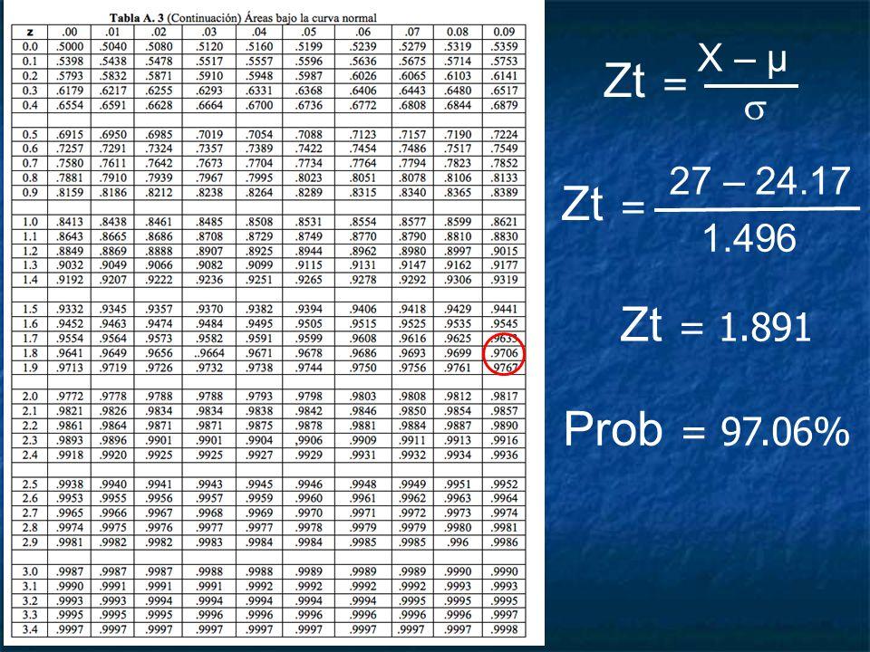 Zt = X – μ Zt = 27 – 24.17 1.496 Zt = 1.891 Prob = 97.06%