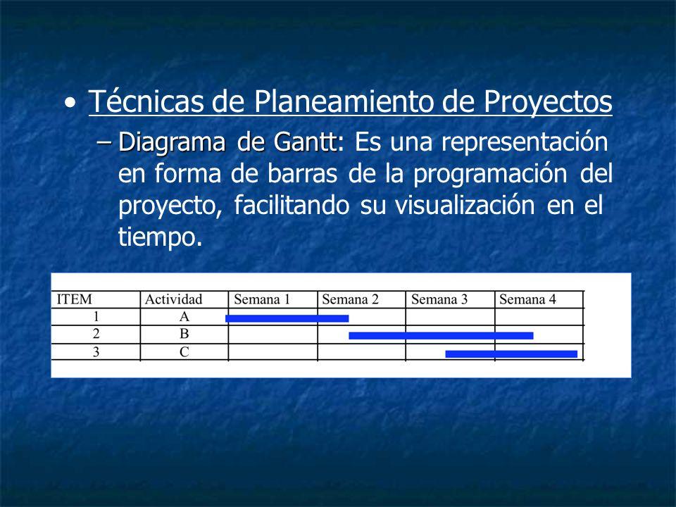 Técnicas de Planeamiento de Proyectos –Diagrama de Gantt –Diagrama de Gantt: Es una representación en forma de barras de la programación del proyecto,