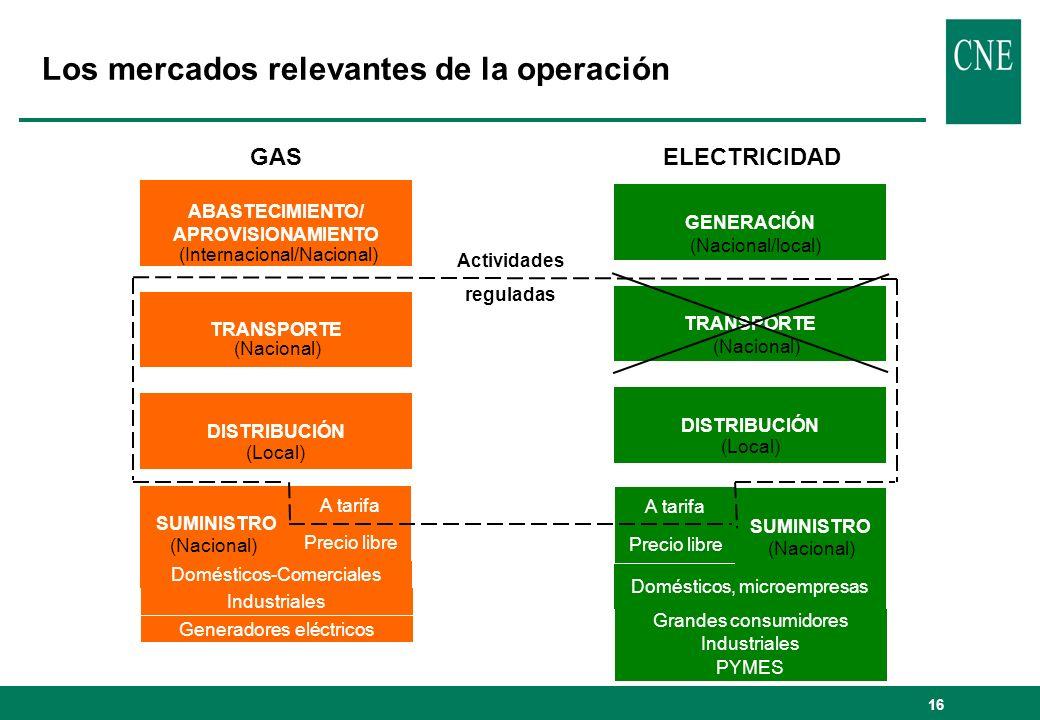 17 Sector del gas natural: abastecimiento / aprovisionamiento GAS NATURAL: El Grupo GN tiene una cuota de abastecimiento del 70,3% y de aprovisionamiento del 44,4% (incluyendo autoconsumos) en 2004.